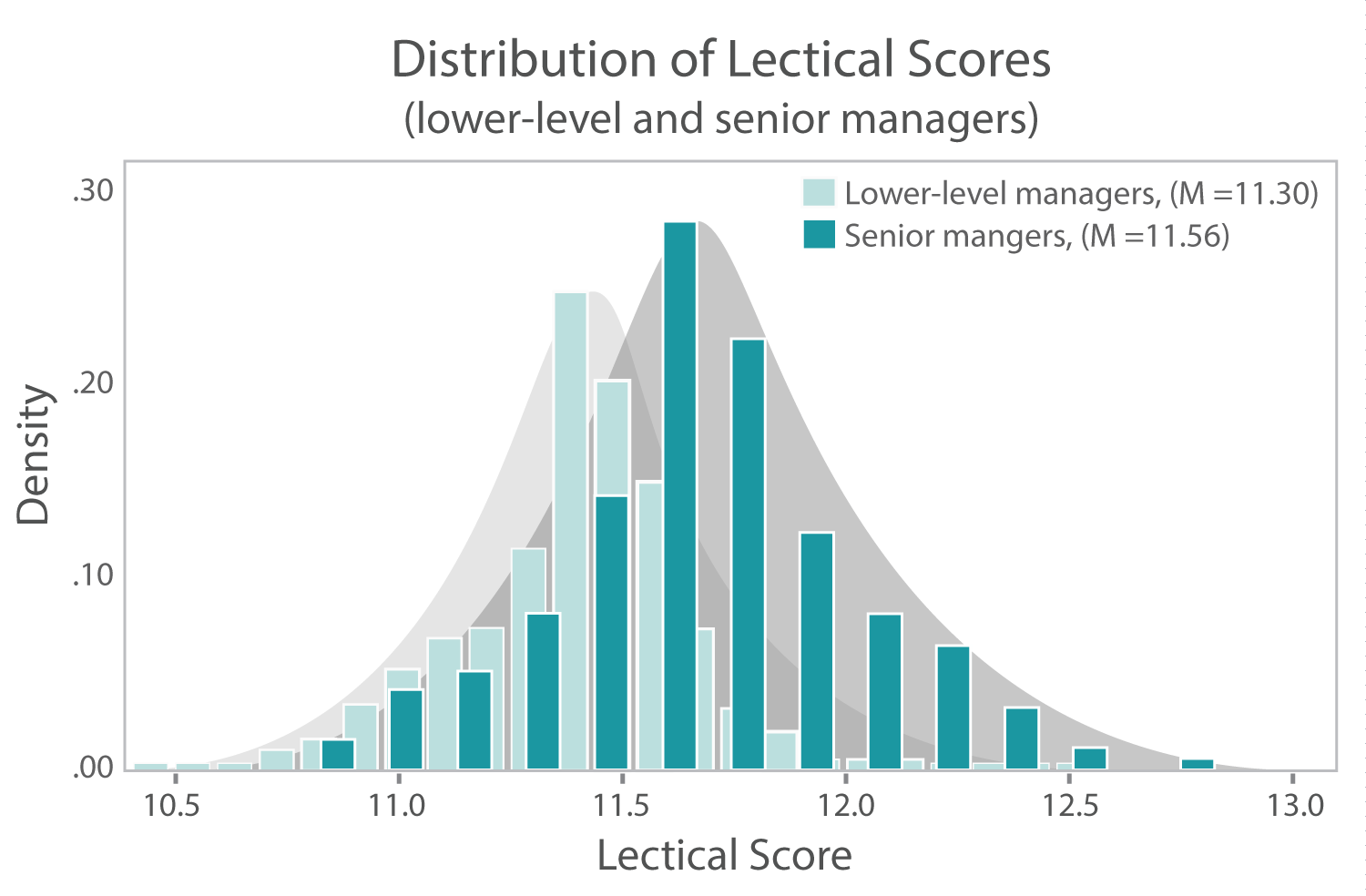 Lectical Score averages for different management levels