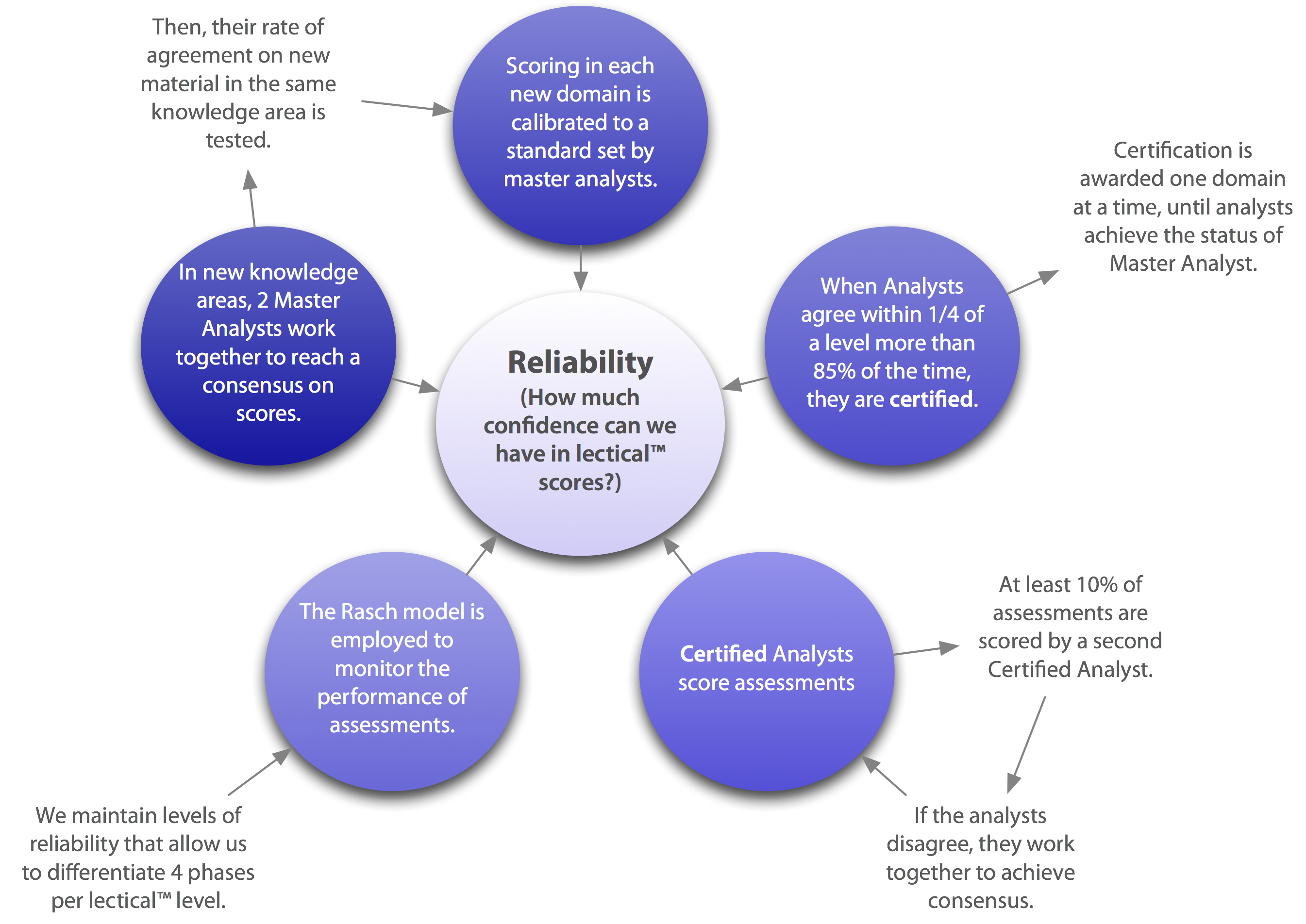 types of reliability in research methods The use of reliability and validity are common in quantitative research and now it is reconsidered in the qualitative research paradigm since reliability and.
